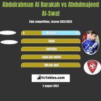 Abdulrahman Al Barakah vs Abdulmajeed Al-Swat h2h player stats