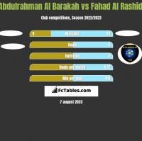 Abdulrahman Al Barakah vs Fahad Al Rashidi h2h player stats