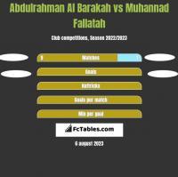 Abdulrahman Al Barakah vs Muhannad Fallatah h2h player stats