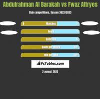 Abdulrahman Al Barakah vs Fwaz Altryes h2h player stats