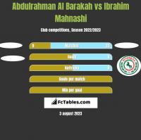 Abdulrahman Al Barakah vs Ibrahim Mahnashi h2h player stats