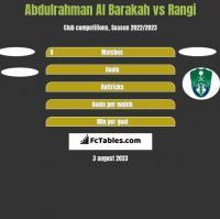 Abdulrahman Al Barakah vs Rangi h2h player stats