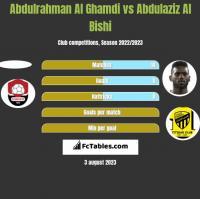 Abdulrahman Al Ghamdi vs Abdulaziz Al Bishi h2h player stats
