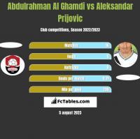 Abdulrahman Al Ghamdi vs Aleksandar Prijovic h2h player stats