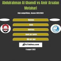 Abdulrahman Al Ghamdi vs Amir Arsalan Motahari h2h player stats