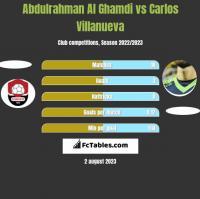Abdulrahman Al Ghamdi vs Carlos Villanueva h2h player stats