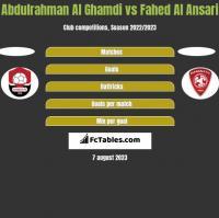 Abdulrahman Al Ghamdi vs Fahed Al Ansari h2h player stats