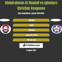 Abdulrahman Al Ghamdi vs Ighodaro Christian Osaguona h2h player stats