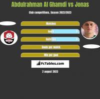Abdulrahman Al Ghamdi vs Jonas h2h player stats