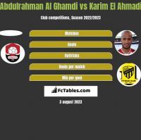 Abdulrahman Al Ghamdi vs Karim El Ahmadi h2h player stats