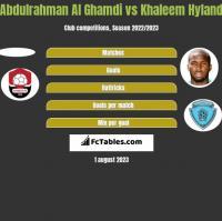 Abdulrahman Al Ghamdi vs Khaleem Hyland h2h player stats