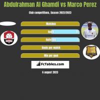 Abdulrahman Al Ghamdi vs Marco Perez h2h player stats