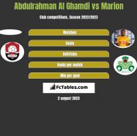 Abdulrahman Al Ghamdi vs Marion h2h player stats