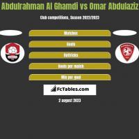 Abdulrahman Al Ghamdi vs Omar Abdulaziz h2h player stats