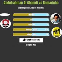 Abdulrahman Al Ghamdi vs Romarinho h2h player stats