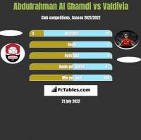 Abdulrahman Al Ghamdi vs Valdivia h2h player stats