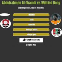 Abdulrahman Al Ghamdi vs Wilfried Bony h2h player stats