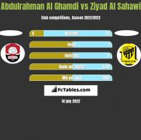 Abdulrahman Al Ghamdi vs Ziyad Al Sahawi h2h player stats