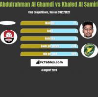 Abdulrahman Al Ghamdi vs Khaled Al Samiri h2h player stats