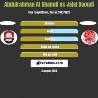 Abdulrahman Al Ghamdi vs Jalal Daoudi h2h player stats