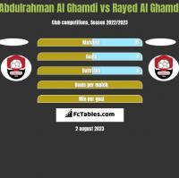 Abdulrahman Al Ghamdi vs Rayed Al Ghamdi h2h player stats