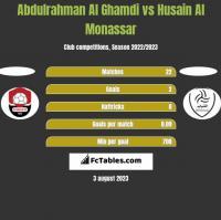 Abdulrahman Al Ghamdi vs Husain Al Monassar h2h player stats