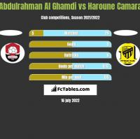 Abdulrahman Al Ghamdi vs Haroune Camara h2h player stats
