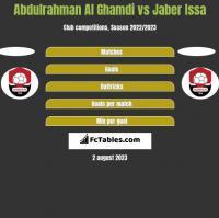 Abdulrahman Al Ghamdi vs Jaber Issa h2h player stats