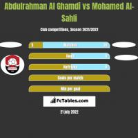 Abdulrahman Al Ghamdi vs Mohamed Al-Sahli h2h player stats