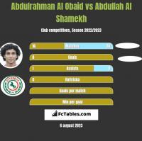 Abdulrahman Al Obaid vs Abdullah Al Shamekh h2h player stats