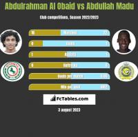 Abdulrahman Al Obaid vs Abdullah Madu h2h player stats
