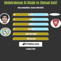 Abdulrahman Al Obaid vs Ahmad Asiri h2h player stats