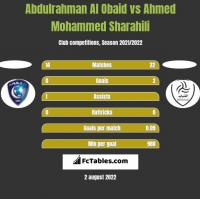 Abdulrahman Al Obaid vs Ahmed Mohammed Sharahili h2h player stats