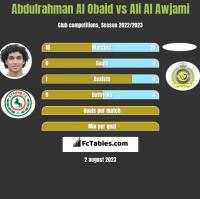Abdulrahman Al Obaid vs Ali Al Awjami h2h player stats