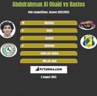 Abdulrahman Al Obaid vs Bastos h2h player stats