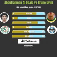 Abdulrahman Al Obaid vs Bruno Uvini h2h player stats