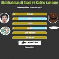 Abdulrahman Al Obaid vs Cedric Yambere h2h player stats