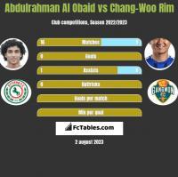Abdulrahman Al Obaid vs Chang-Woo Rim h2h player stats