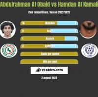 Abdulrahman Al Obaid vs Hamdan Al Kamali h2h player stats