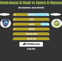 Abdulrahman Al Obaid vs Hamed Al Mansour h2h player stats