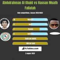Abdulrahman Al Obaid vs Hassan Muath Fallatah h2h player stats