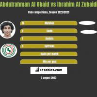 Abdulrahman Al Obaid vs Ibrahim Al Zubaidi h2h player stats