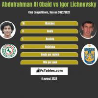 Abdulrahman Al Obaid vs Igor Lichnovsky h2h player stats