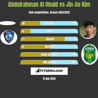 Abdulrahman Al Obaid vs Jin-Su Kim h2h player stats