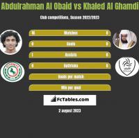 Abdulrahman Al Obaid vs Khaled Al Ghamdi h2h player stats
