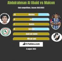 Abdulrahman Al Obaid vs Maicon h2h player stats