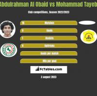 Abdulrahman Al Obaid vs Mohammad Tayebi h2h player stats