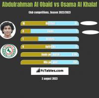 Abdulrahman Al Obaid vs Osama Al Khalaf h2h player stats