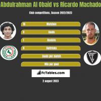 Abdulrahman Al Obaid vs Ricardo Machado h2h player stats