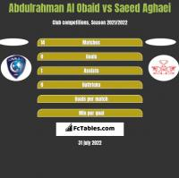 Abdulrahman Al Obaid vs Saeed Aghaei h2h player stats